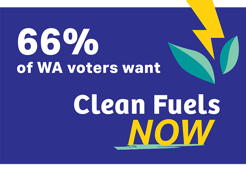 66% of WA voters want clean fuels now